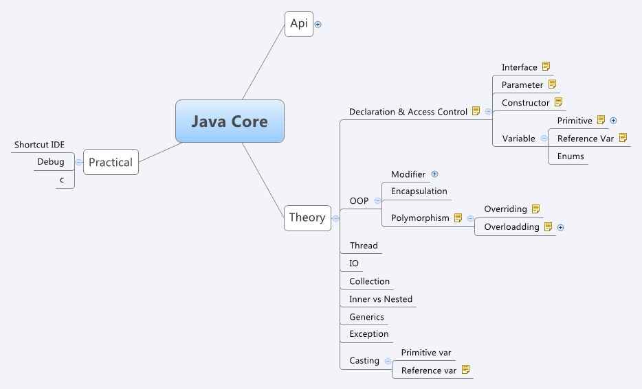 java core xmind online library