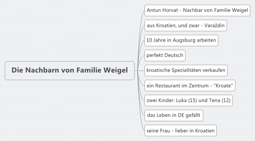 Nett Meine Familie Arbeitsblatt Für Kindergärten Bilder - Super ...