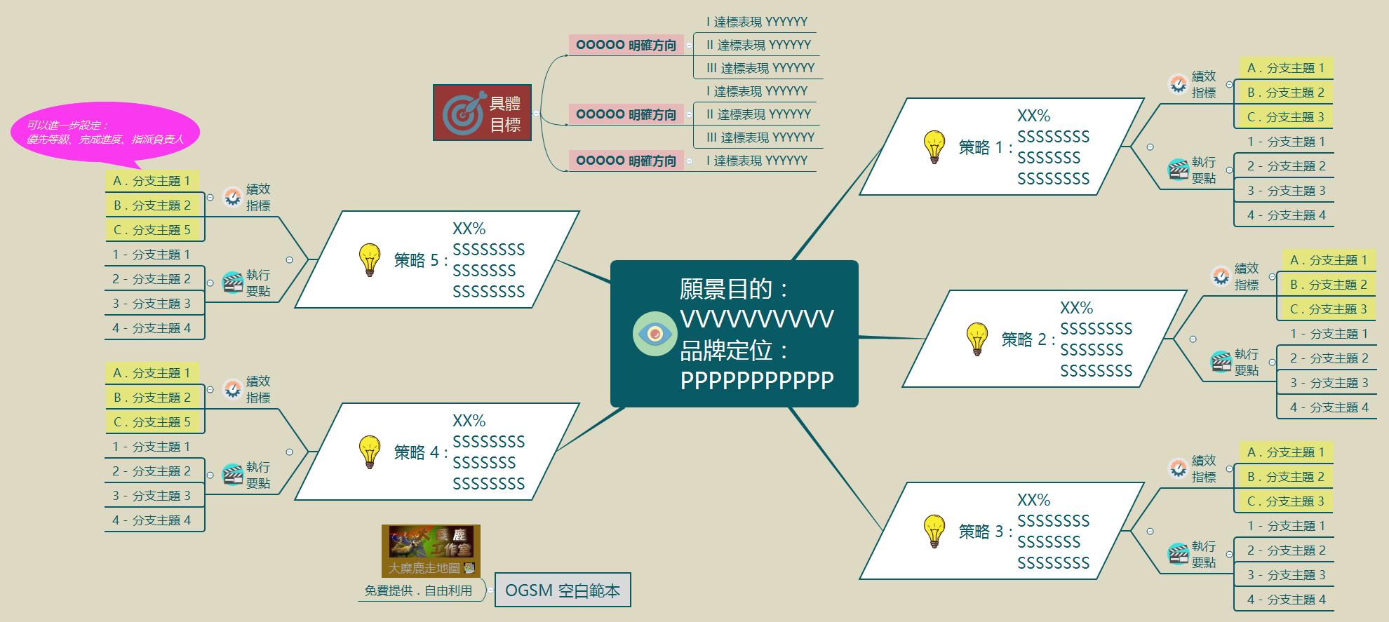 OGSM經營策略計畫 範本