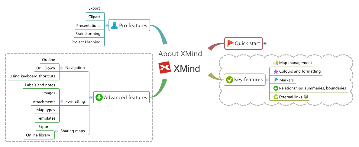 About XMind