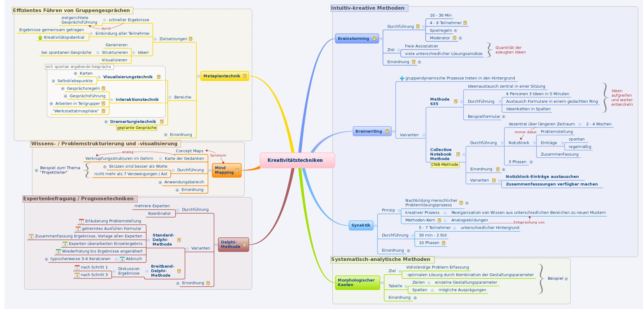 Kreativitätstechniken -- XMind Online Library