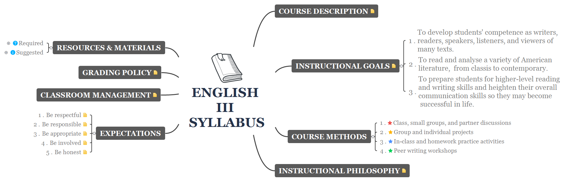 English III Syllabus