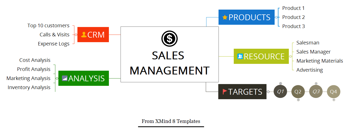 Sales Management from XMind 8 Templates