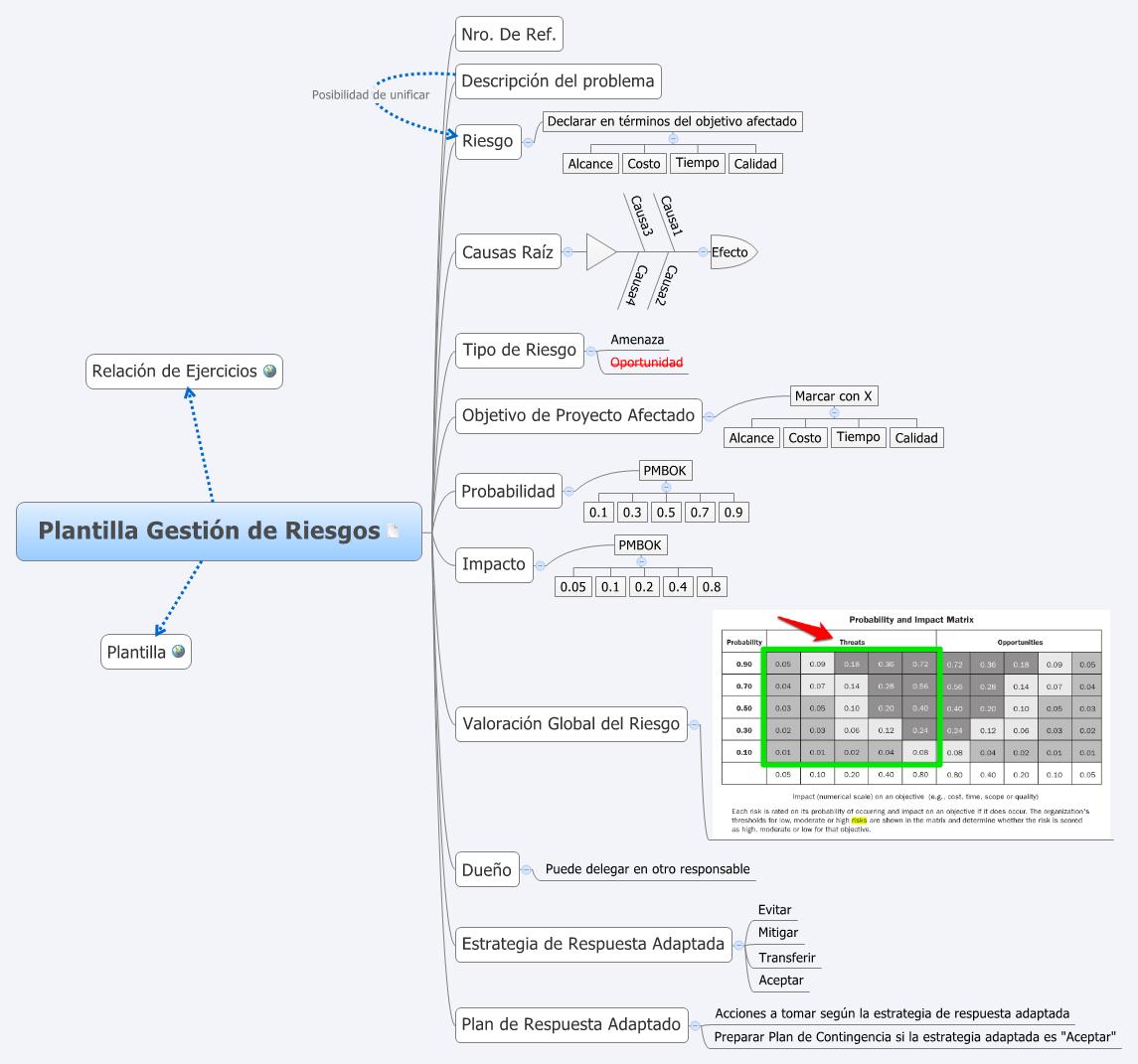 Plantilla Gestión de Riesgos -- XMind Online Library