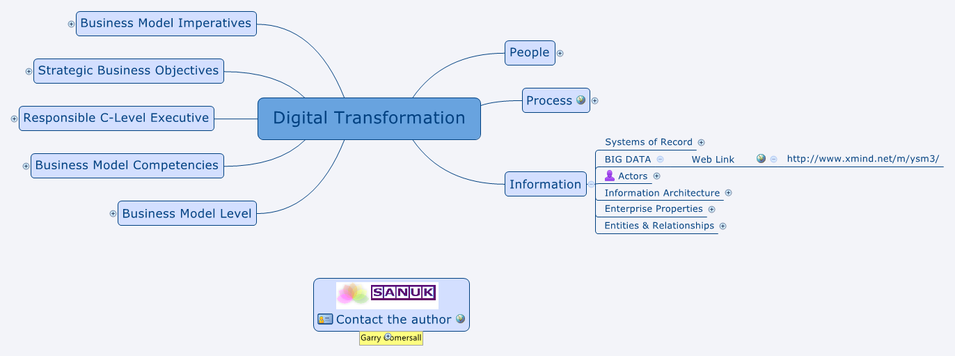 Digital Transformation -- XMind Online Library