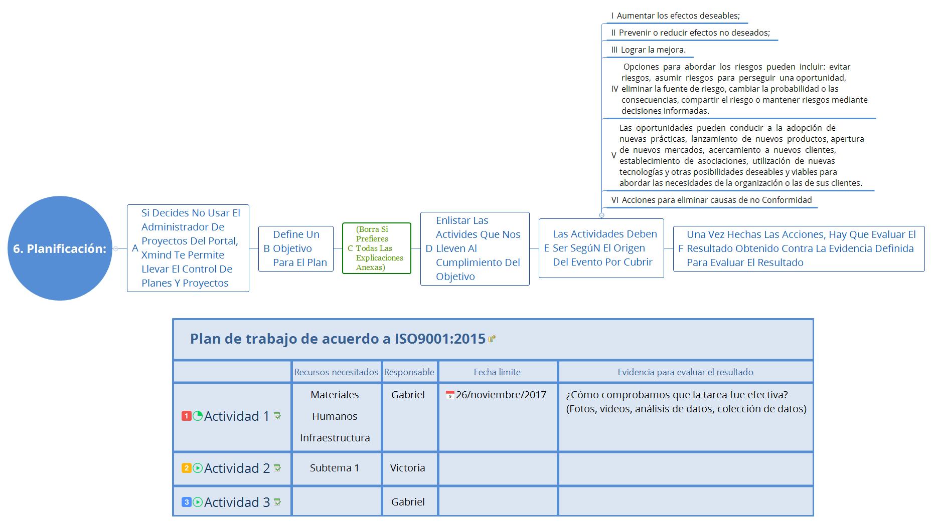Formato de Plan de trabajo de acuerdo a ISO9001:2015