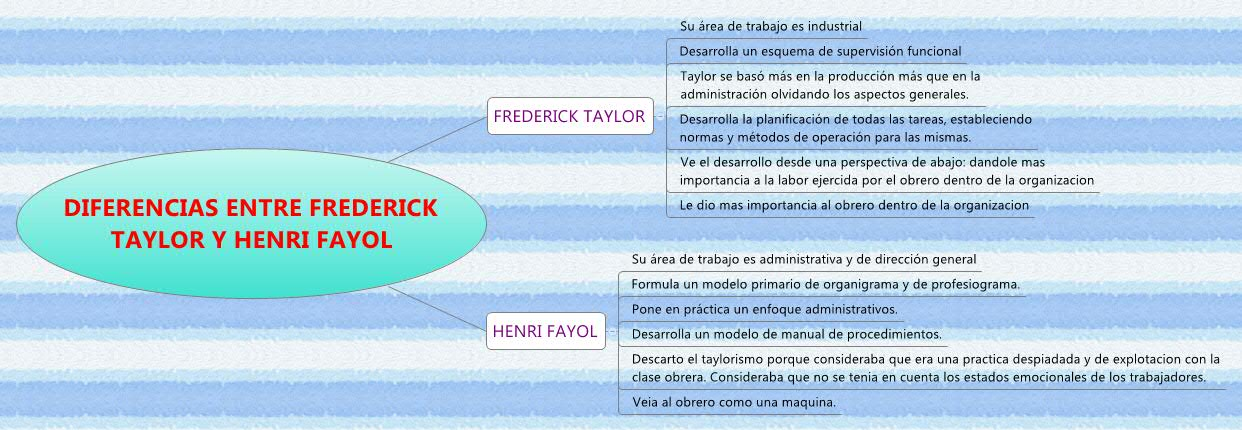 frederick taylor vs henri fayol Abstract: henry fayol and frederick winslow taylor made outstanding contribution to development of management thought fayol wrote as a practical man of business reflecting on his long managerial career and setting drown the principles he had.