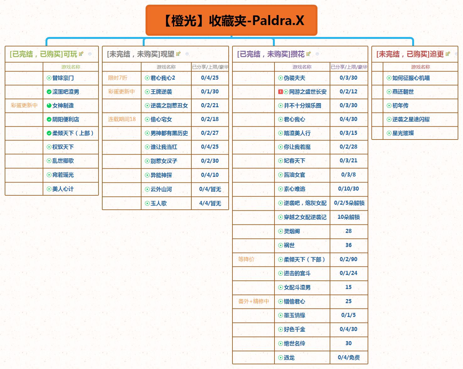 【橙光】收藏夹-PalDra.X