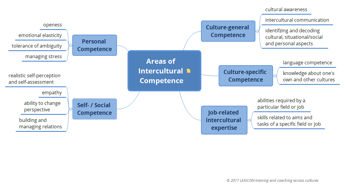 Areas of Intercultural Competence