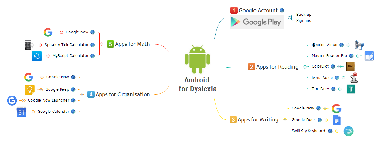 Android for Dyslexia