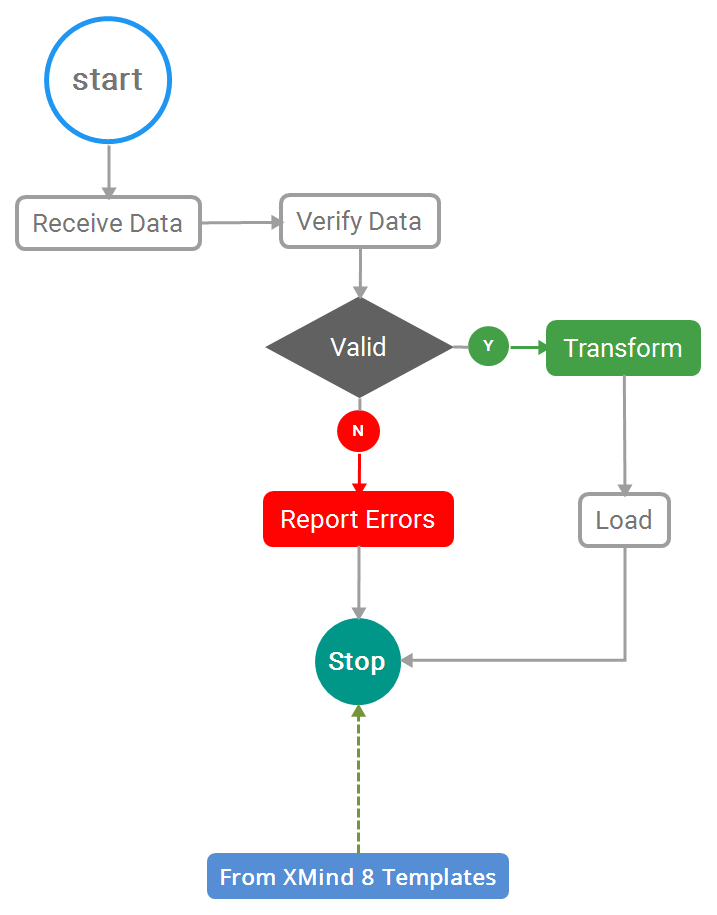 Workflow from XMind 8 Templates