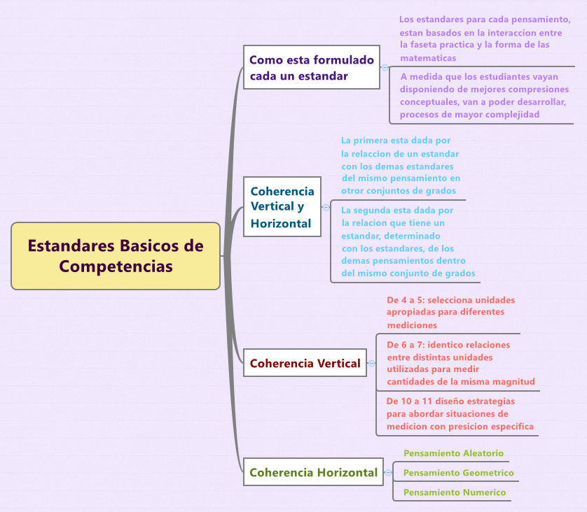 Estandares Basicos de Competencias