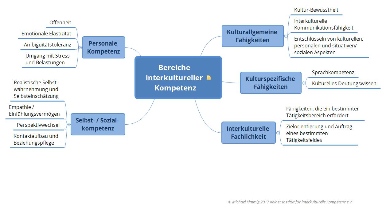 Bereiche interkultureller Kompetenz