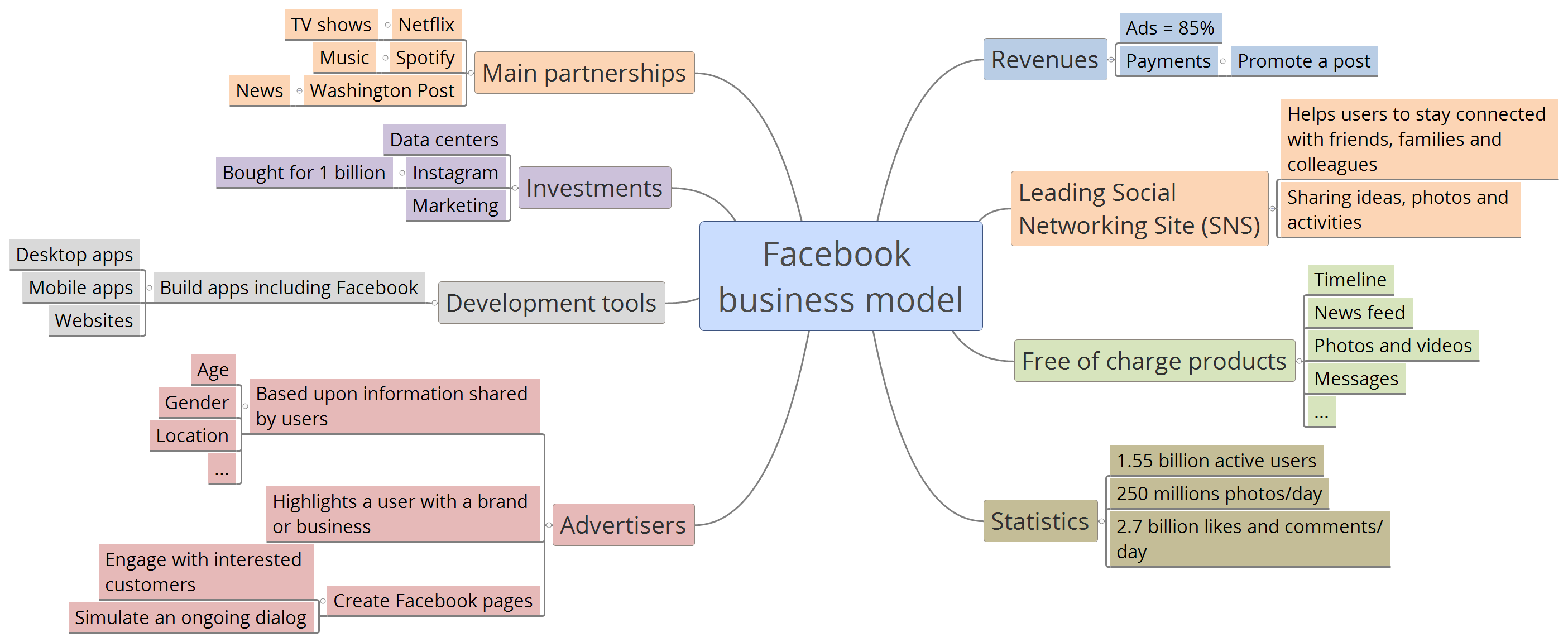 business model of facebook Face it, facebook: fix your business model facebook is an intrusive digital-advertising platform that is lacking in transparency and creating digital tribalism on a.