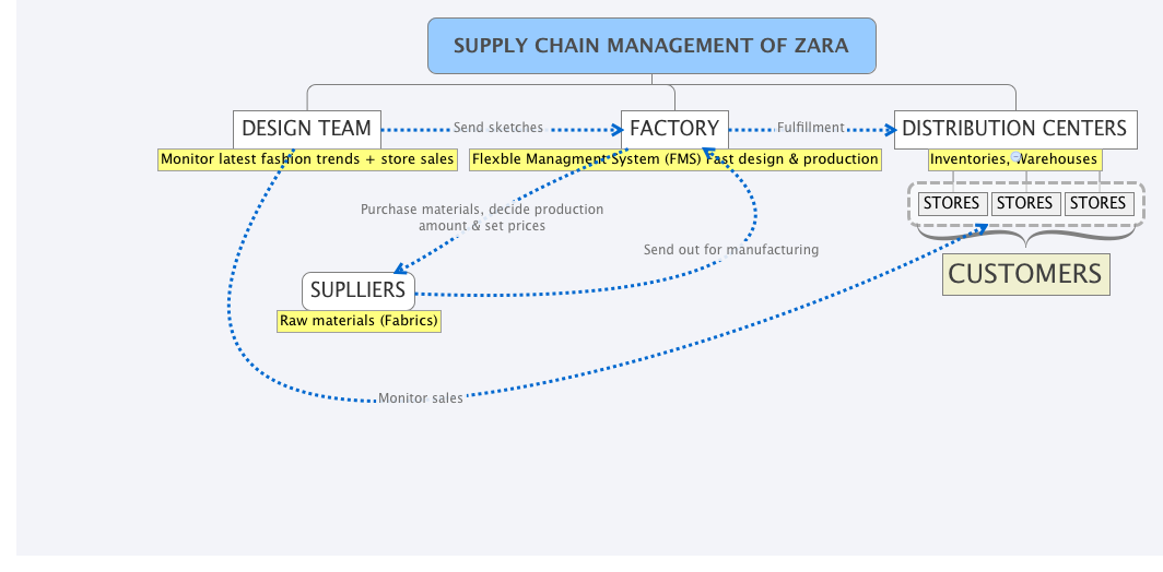 zaras supply chain managment Transcript of case study: zara scm scm and value creation with the use of it outline: company background zara's key success factors vertical supply chain.