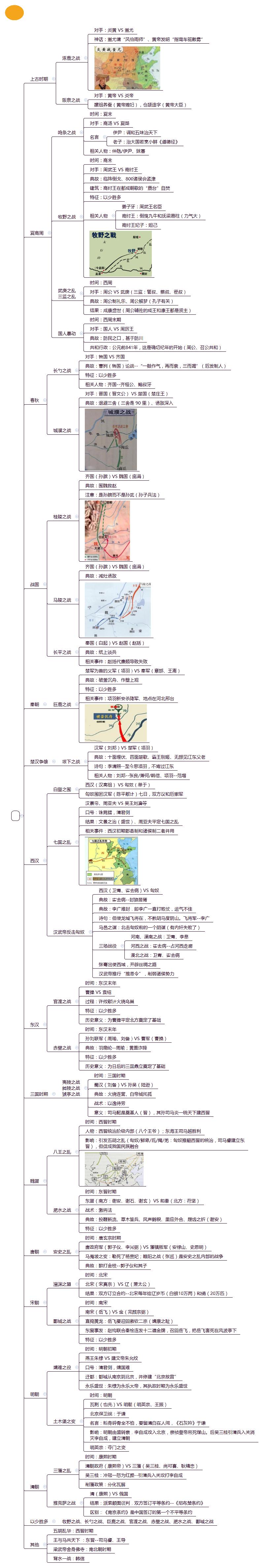 中国古代战争