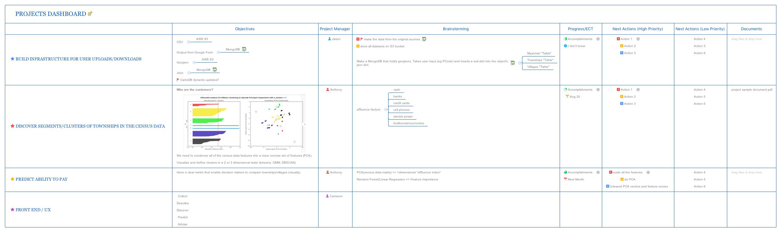 Cartesisan Projects Dashboard