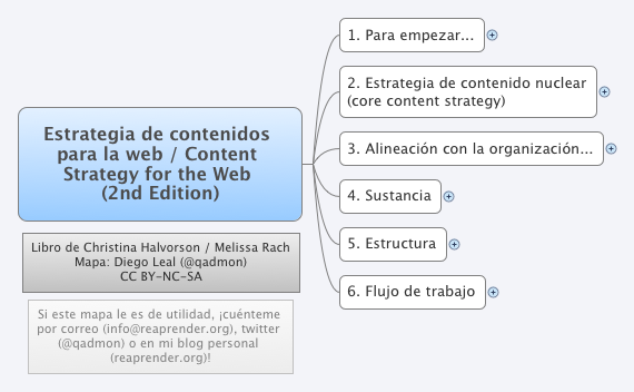 Estrategia de contenidos para la web / Content Strategy for the Web (2nd Edition)