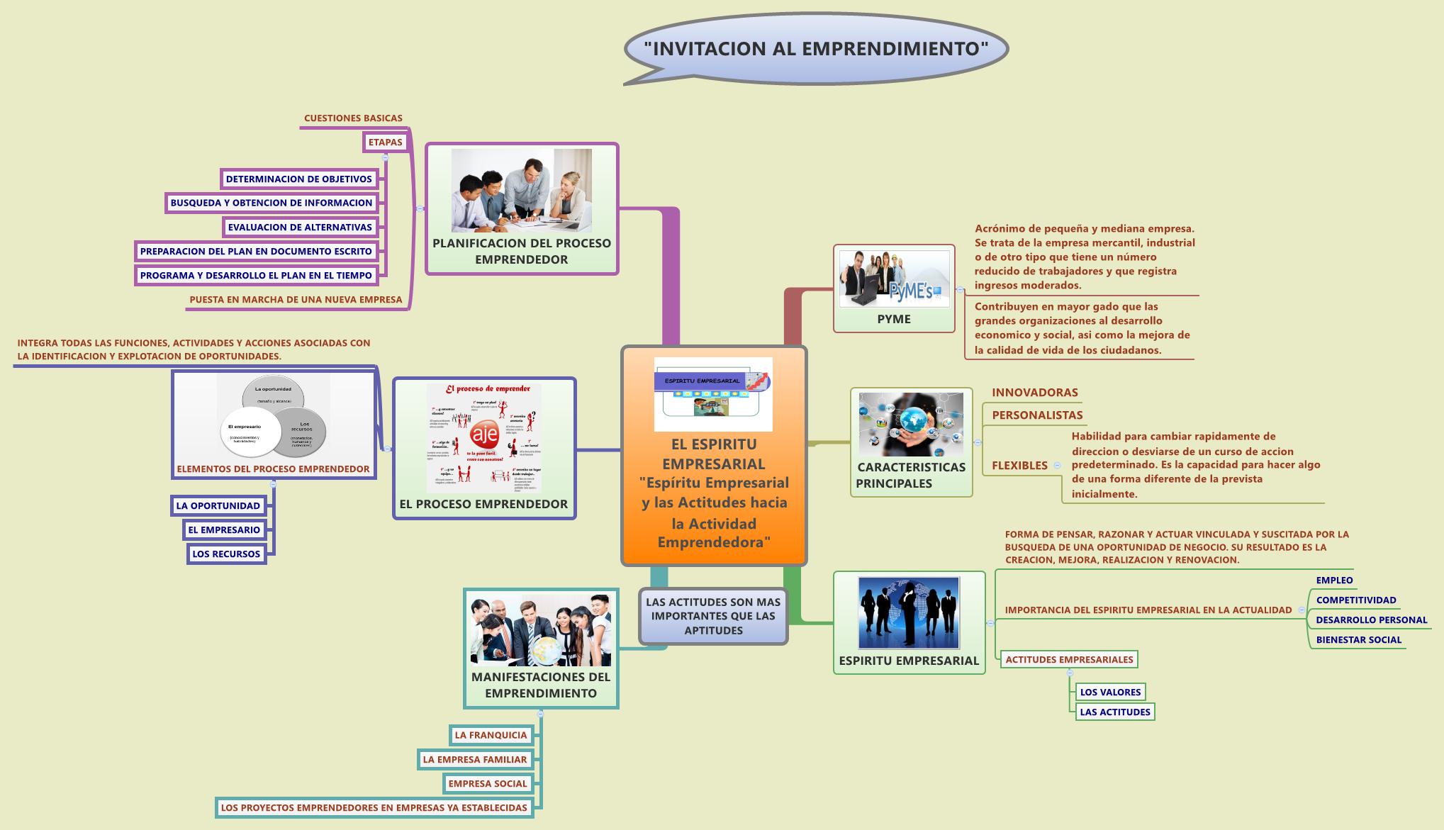 """EL ESPIRITU EMPRESARIAL """"Espíritu Empresarial y las Actitudes hacia la Actividad Emprendedora"""""""