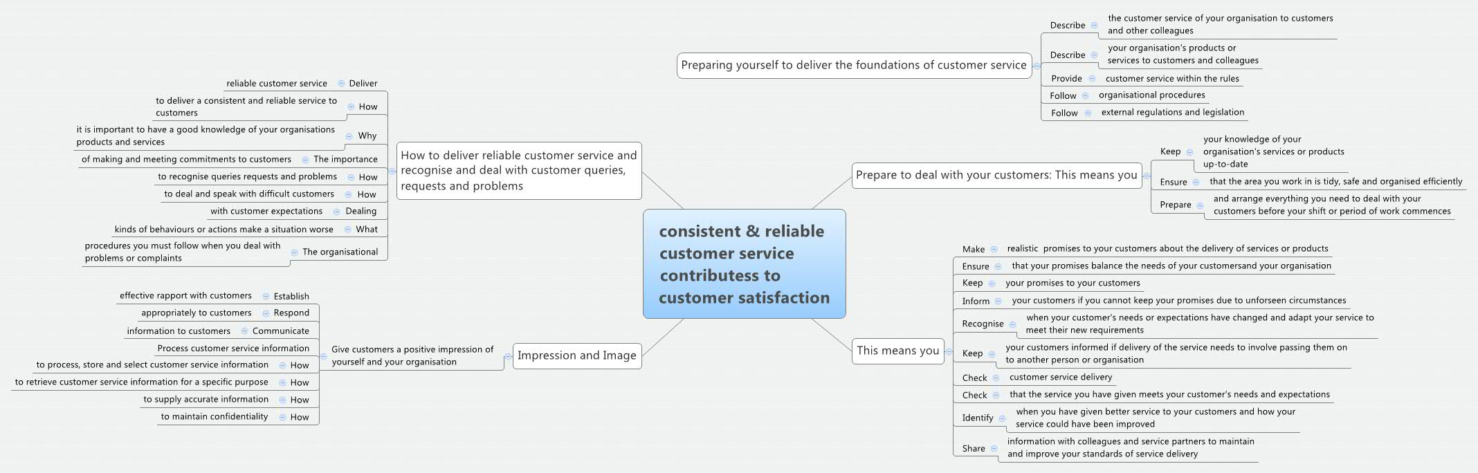 achieving consistent and reliable customer satisfaction Consistent and reliable customer service  customer service continued principles of customer service unit 4  customer satisfaction.