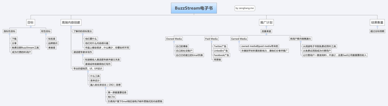 BuzzStream电子书
