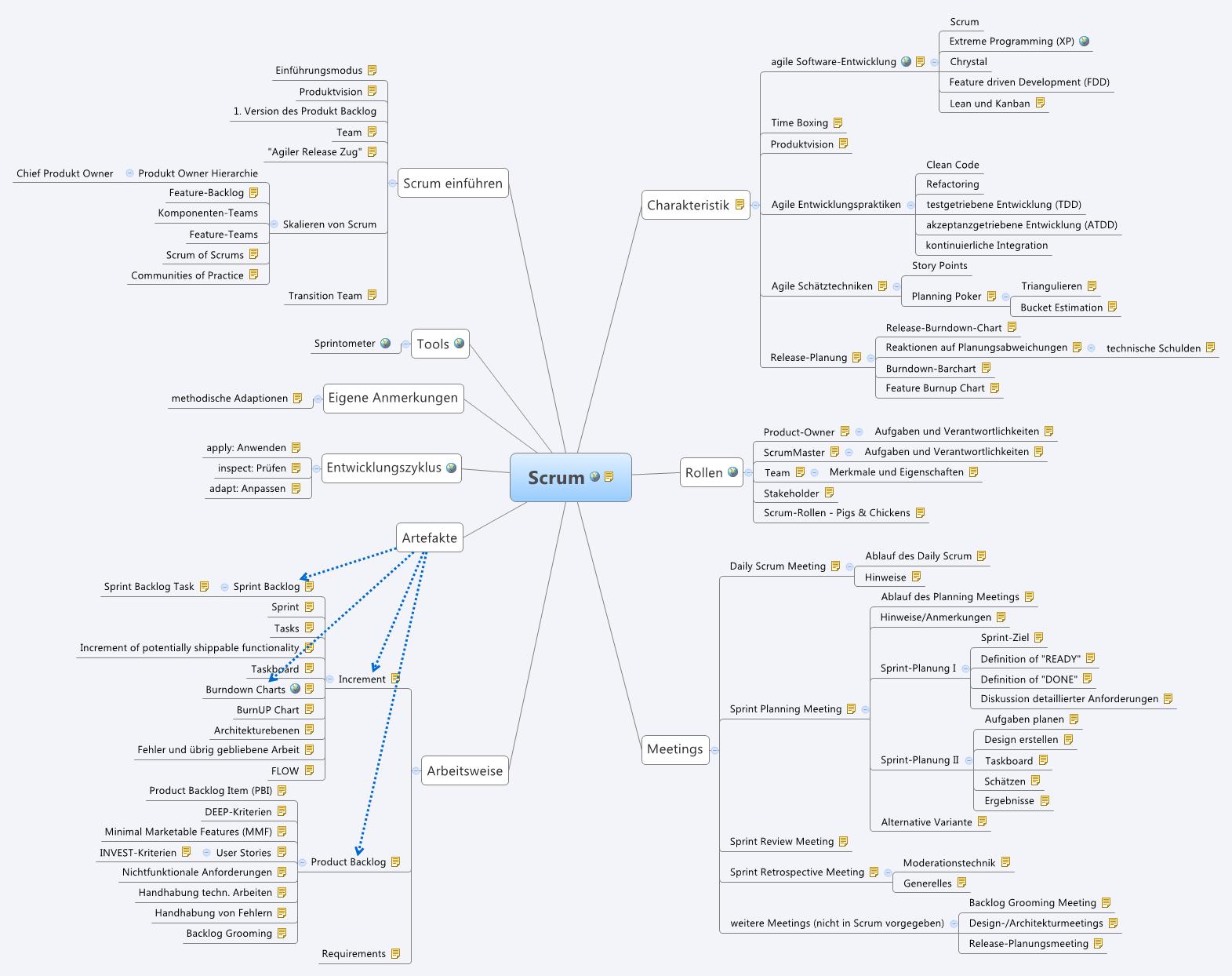 Ausgezeichnet Agile Benutzergeschichten Vorlage Zeitgenössisch ...