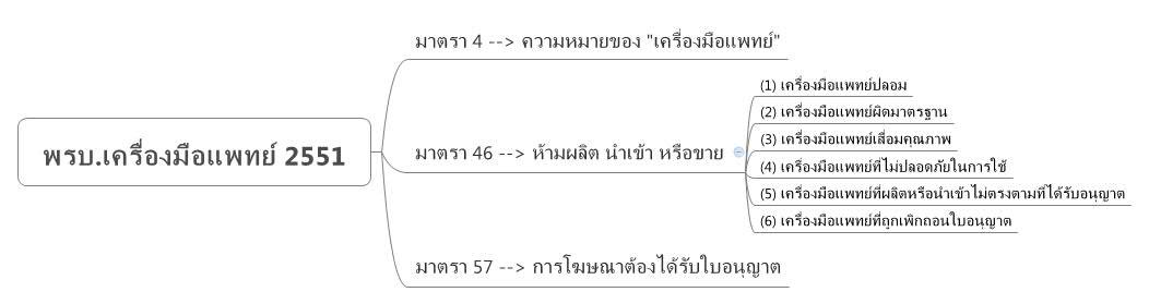 พรบ.เครื่องมือแพทย์ 2551