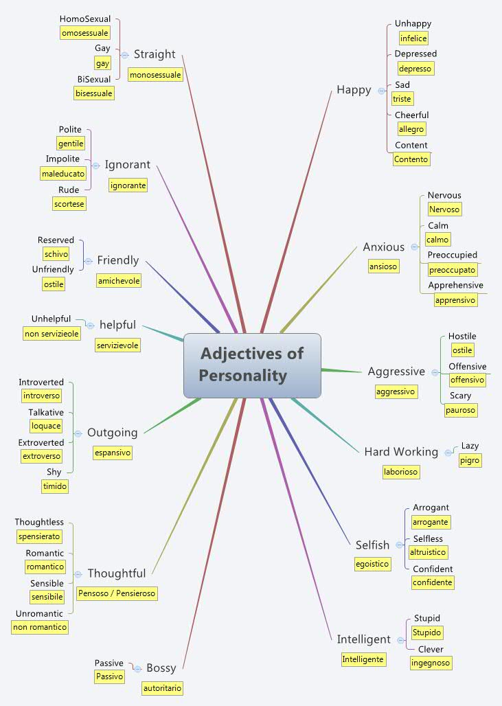 Adjectives of Personality -- XMind Online Library