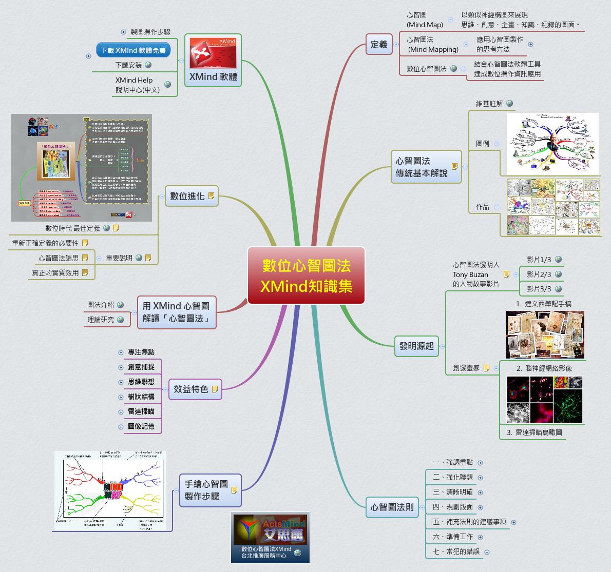 數位心智圖法 XMind知識集