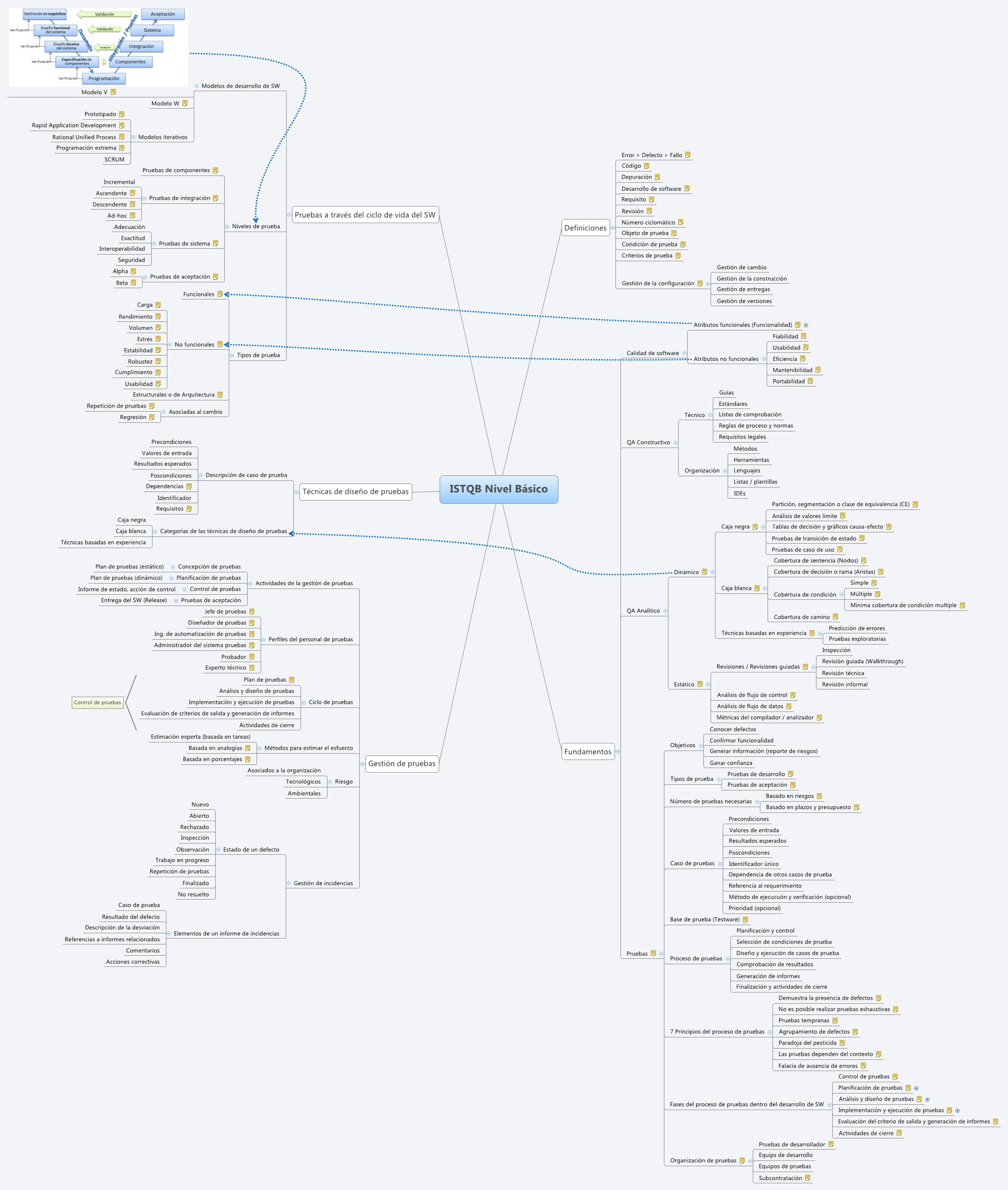ISTQB Nivel Básico -- XMind Online Library