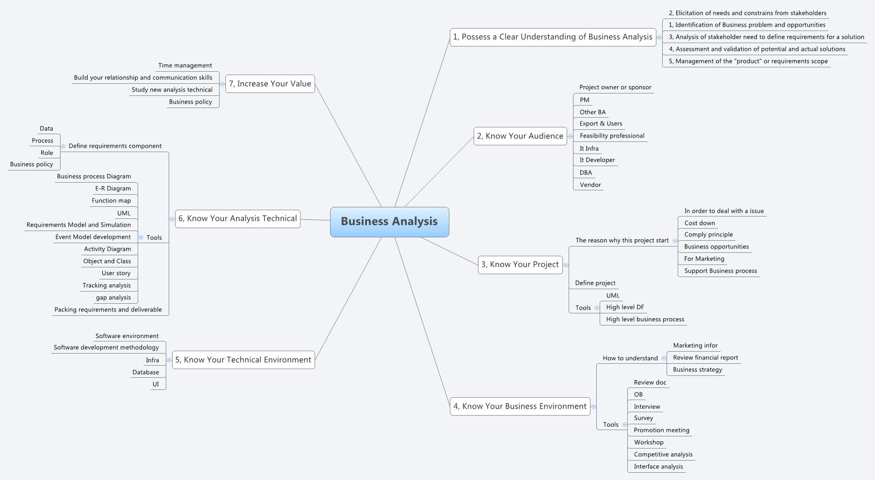 Business Analysis -- XMind Online Library