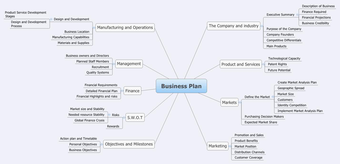 Business Plan -- XMind Online Library