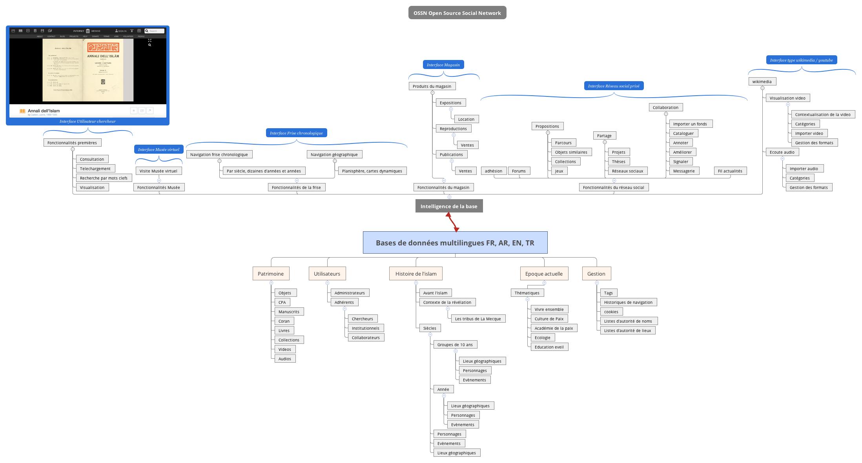 Bases de données multilingues FR, AR, EN, TR