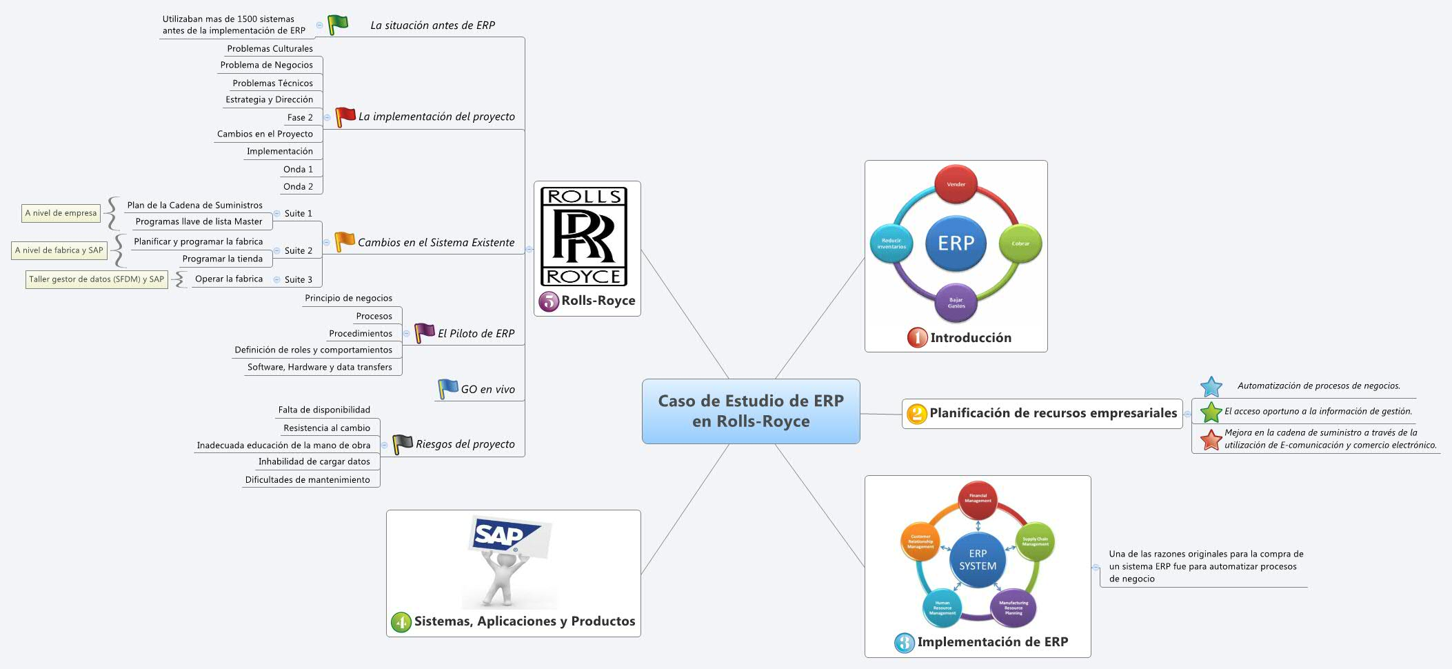 rolls royce erp implementation Erp financial applications hr  human resources and material requirements planning from a single sap implementation,  rolls-royce's policy of standardisation .