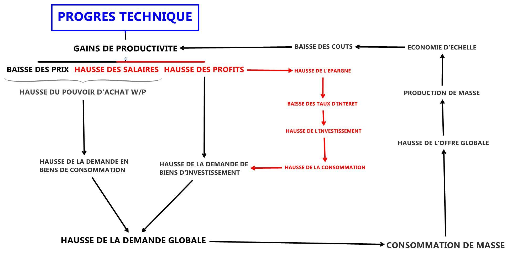 Quels sont les effets du progrés technique sur l'emploie ? | Etudier