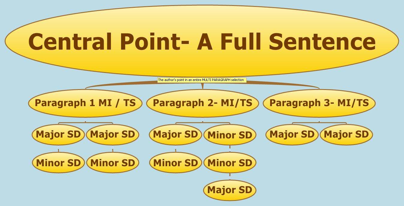 central-point-a-full-sentence-zdztt-1234