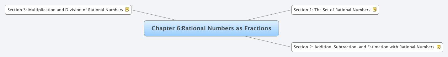 Chapter 6:Rational Numbers as Fractions