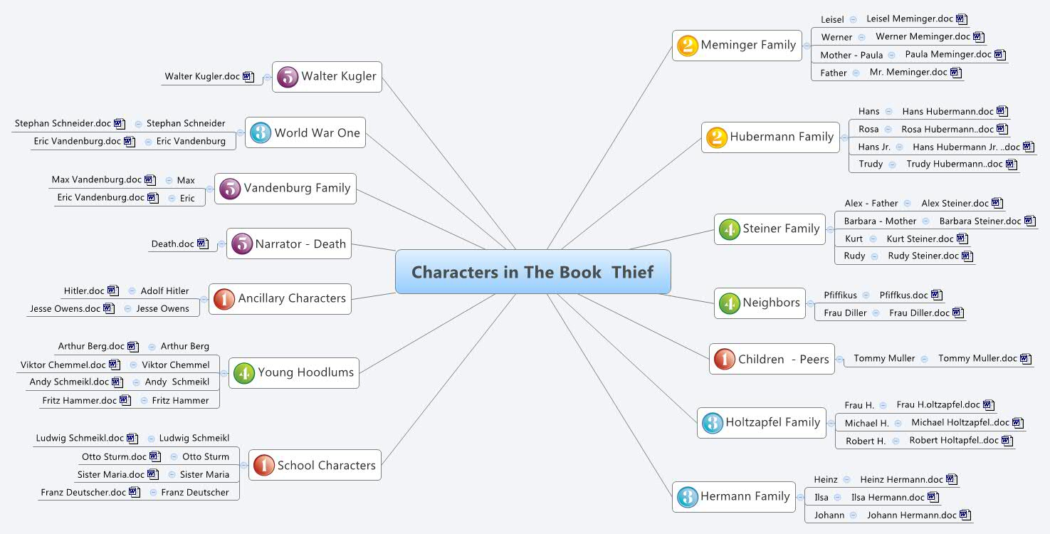 characters in the book thief online library