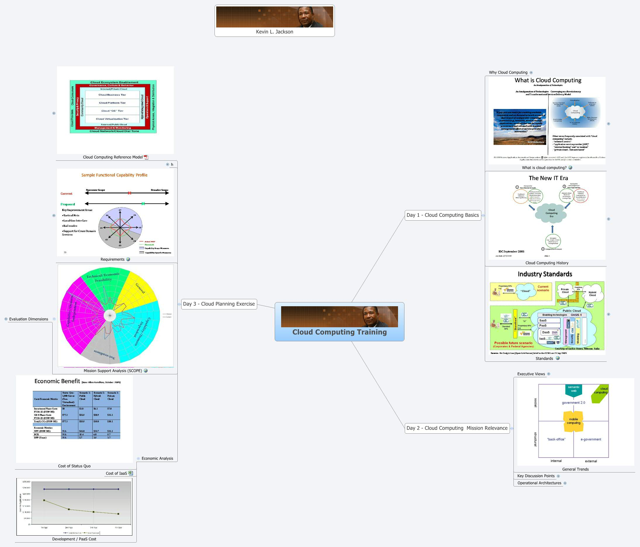 how to effectively use xmind for project management youtube rh ilvettore it block diagramming software block diagramming of lamentations