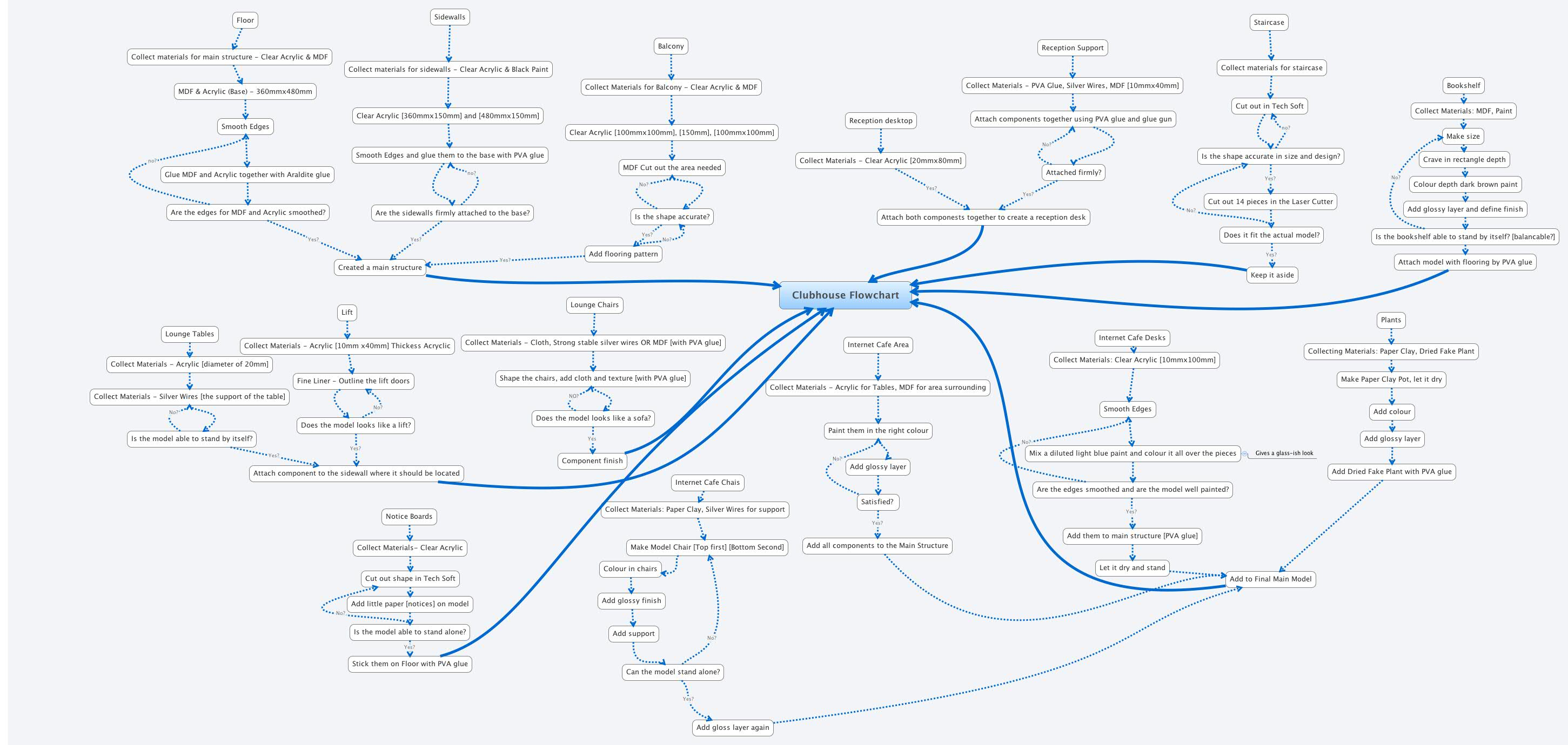 Clubhouse flowchart xmind online library nvjuhfo Images