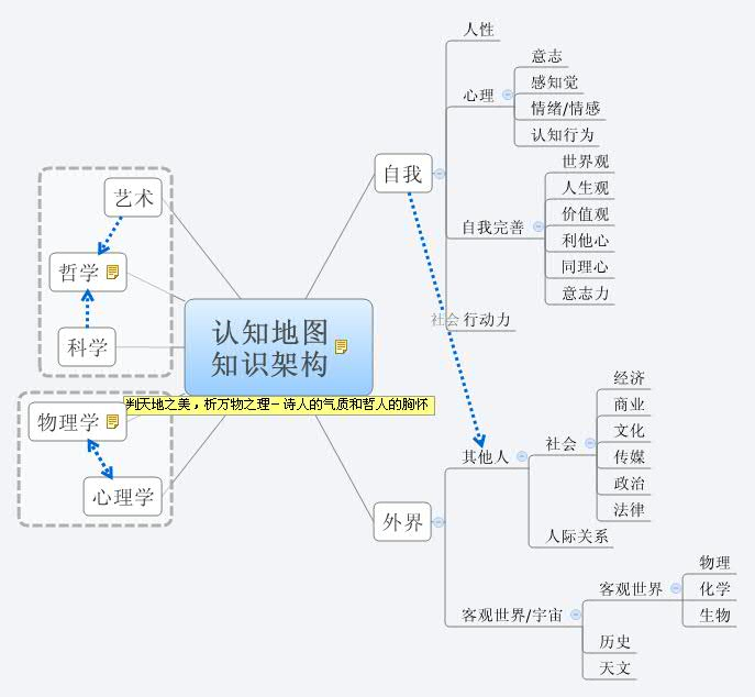 cognitive map with Aklg on Cartes Conceptuelles Difference Mind Map together with AKLg likewise Outthink as well Decision 20making additionally Ego states.