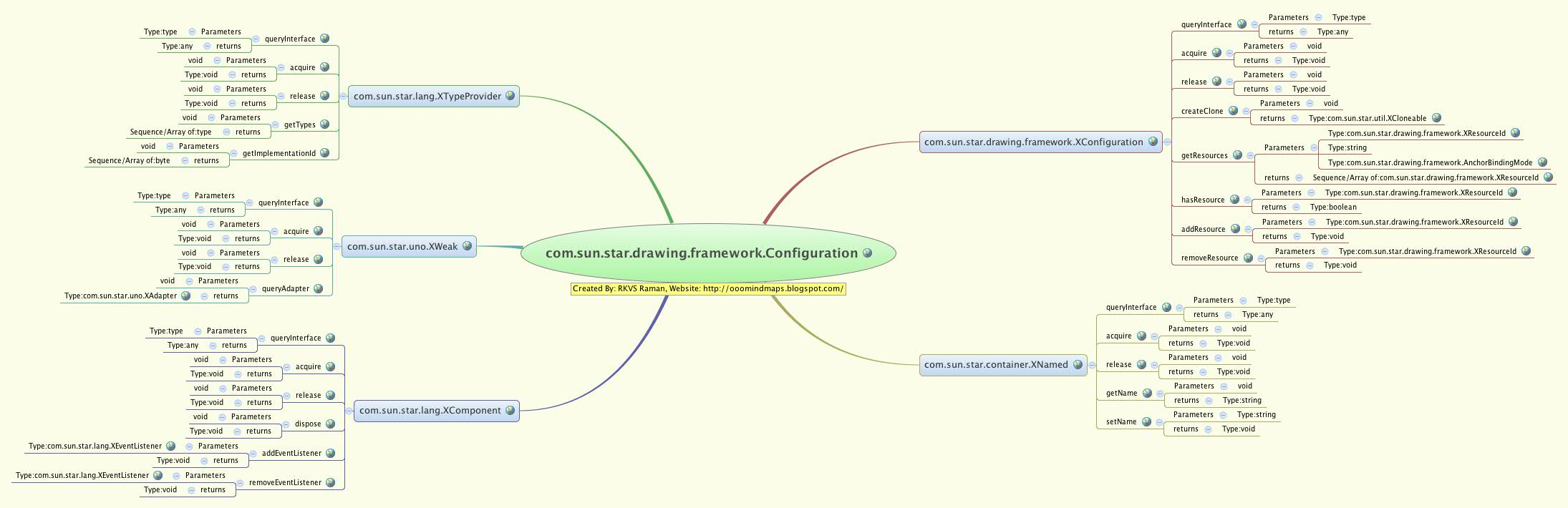 com sun star drawing framework configuration online library com sun star drawing framework configuration