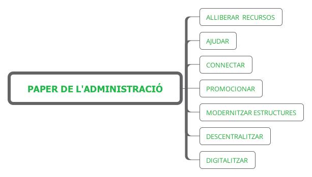 Paper de l'administració