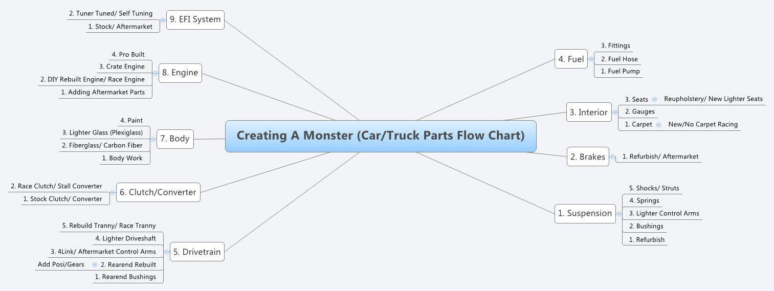 Creating a monster cartruck parts flow chart xmind online library creating a monster cartruck parts flow chart geenschuldenfo Image collections