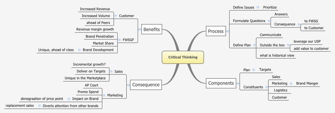 Components of an argument in critical thinking