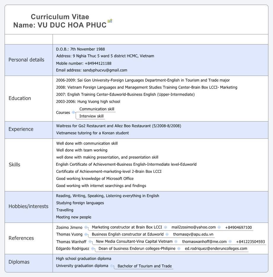 online curriculum vitae