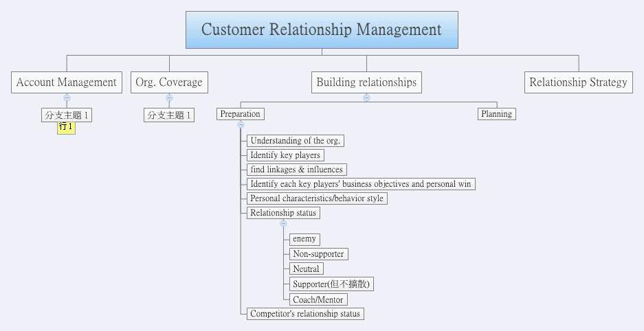 customer relationship management xmind online library Customer Relationship Mapping Customer Relationship Mapping #4 customer relationship mapping