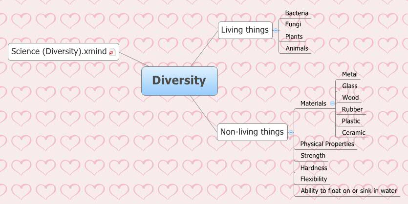 Diversity Xmind Online Library