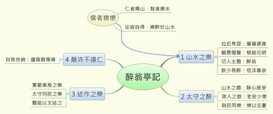 醉翁亭記 -- XMind Online Library