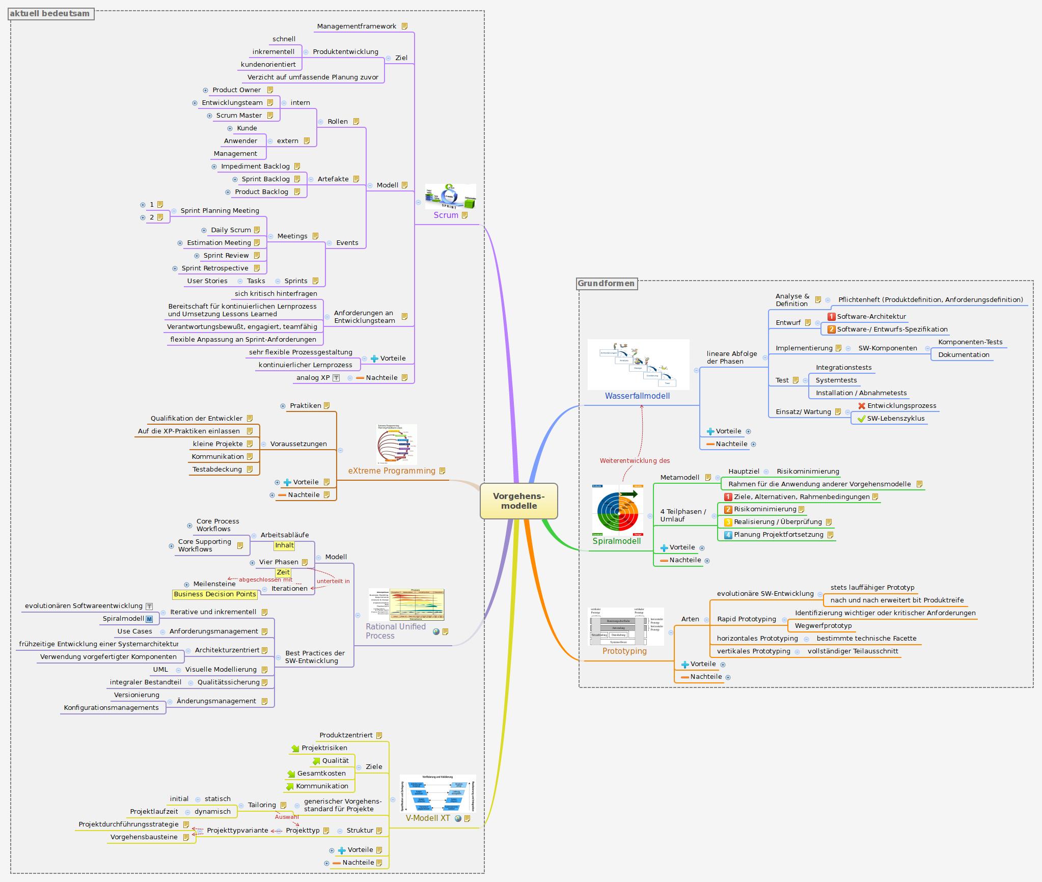 Vorgehens-modelle -- XMind Online Library